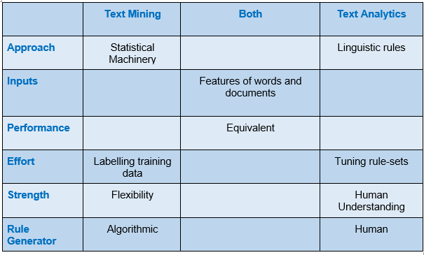 difference between Text mining and text analytics