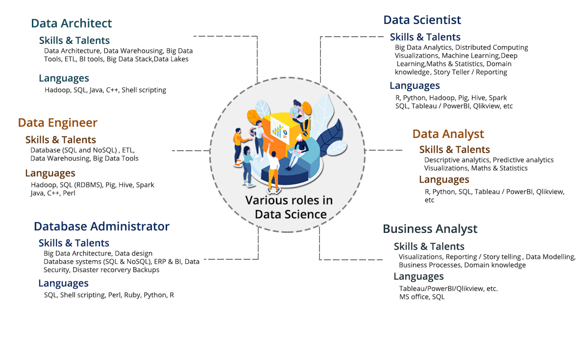 architecture of data science master program