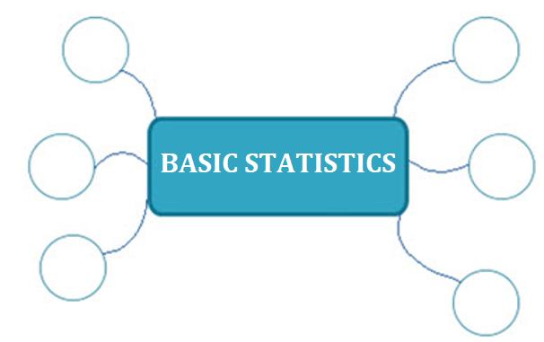 Basic Statistics Mindmap
