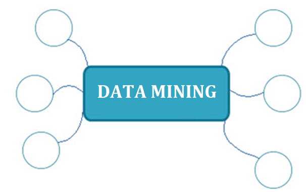Data Mining Mindmap