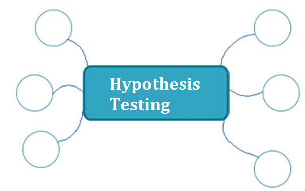 Hypothesis Testing Mind map