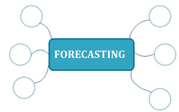 Forecasting Mindmap